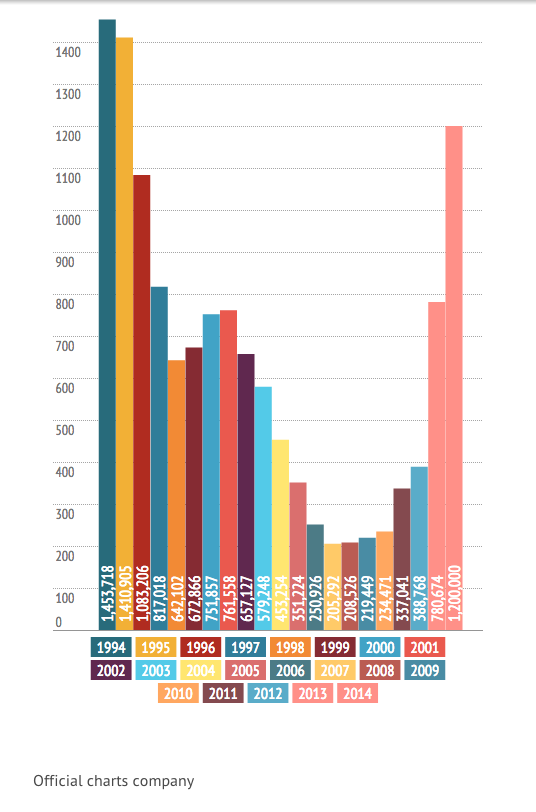 Vinyl Sales: last 20 years
